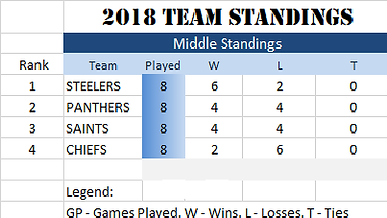 MIDDLE standings.png