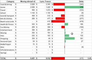 Spreadsheet showing our budget in one column compared to actual expenditures in another column