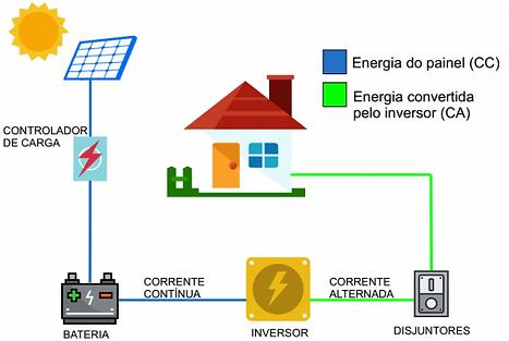 Energia Soar