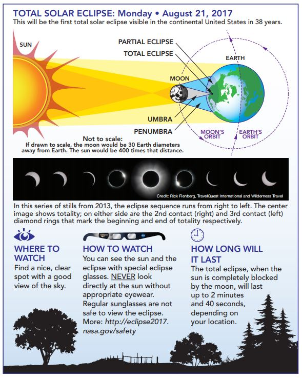 eclipse overview