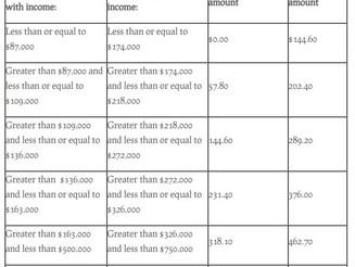 2020 Medicare Parts A & B Premiums and Deductibles