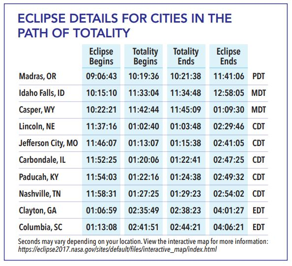 eclipse path of totality times