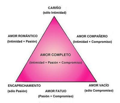 Teoria del amor