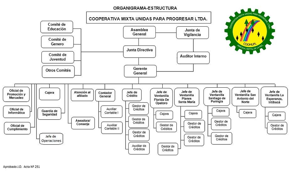 Organigrama COOMUPL ACTUALIZADO.PNG