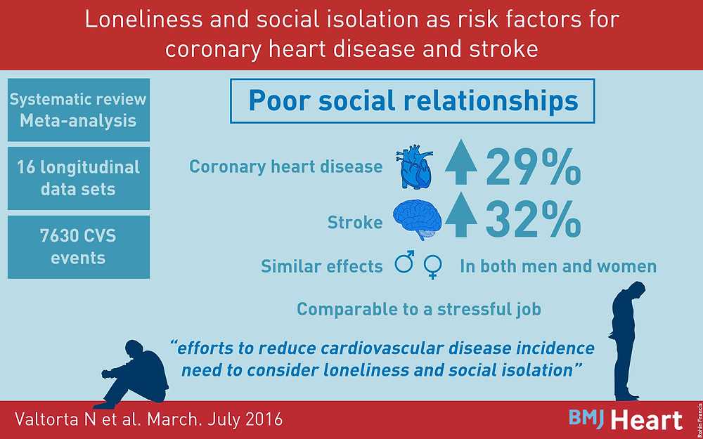 Visual abstract showing loneliness is a risk factor for heart disease and stroke