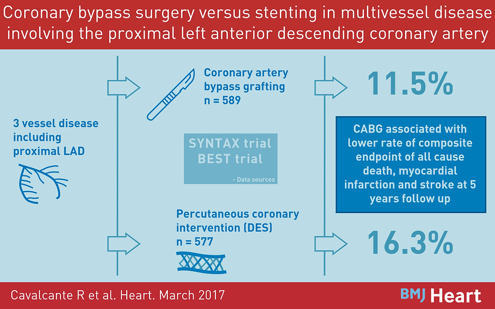 Visual abstract showing CABG is superior to PCI for multi-vessel coronary disease including the proximal LAD