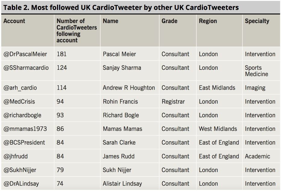 Most followed UK cardiologists by other UK cardiologists