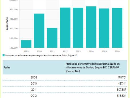 Alarmante cifra de morbilidad infantil en Colombia