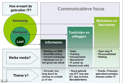 Communicatie over IT