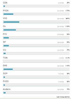 Twitter als exit poll