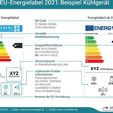 Das neue EU-Energielabel