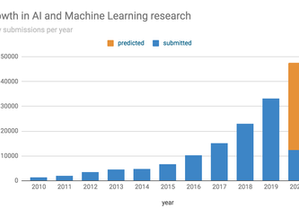 Growth of AI research in 2020? Steady on the exponential path in times of crisis.