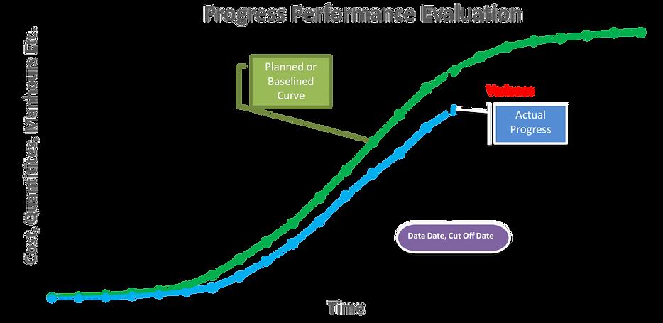 Progress-Performance-Evaluation-Through-