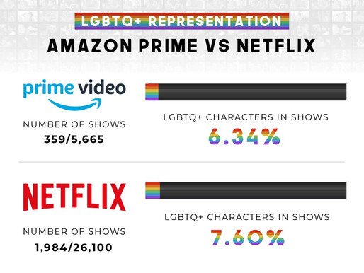 LGBTQ Community Still Under-Represented In ALL Areas Of Pop Culture
