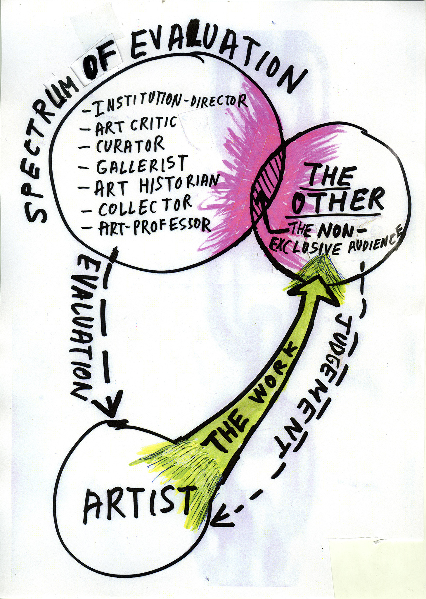 Spectrum of Evaluation, 2008–10. Private Collection
