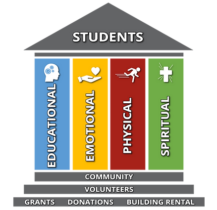 We Support Four Pillars for Students -Educational, Emotional, Physical, Spiritual.