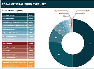 2020 Totalo General Fund Expenses.jpg