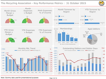 Executive KPI Dashboard