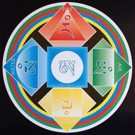 Five Buddha energies.jpg