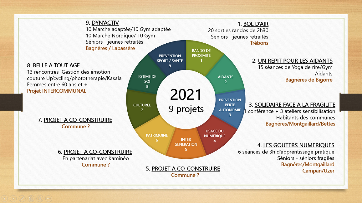 projets esi 2021.PNG