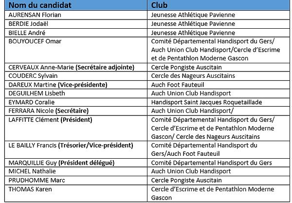 Le nouveau Comité Directeur