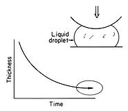 [03] Tribology Intl., 30, 12, 889-894, (1997)