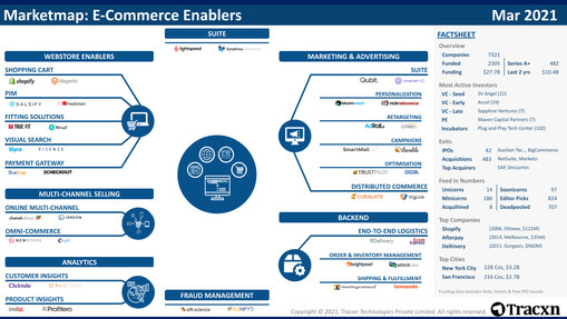 E-Commerce Enablers Market Map