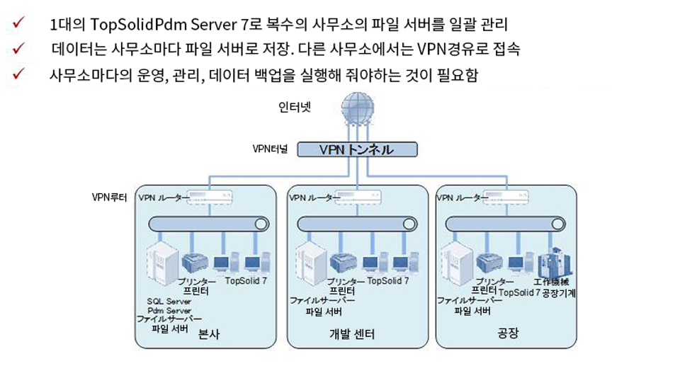 topsolid_pdm08 - 번역 완료.png