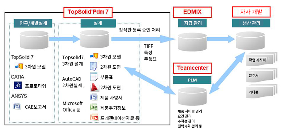 topsolid_pdm01 - 번역 완료.png