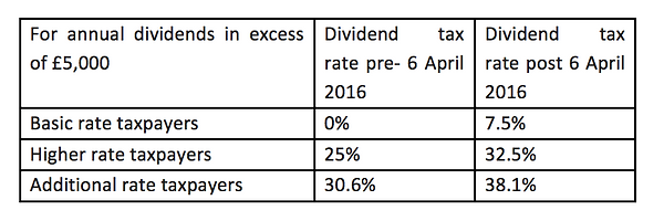 Savings and Dividend Income : Important Tax Changes To Be Aware Of