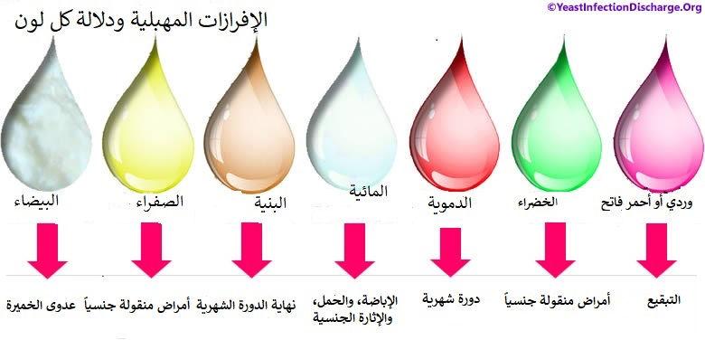 الإفرازات المهبلي Vaginal Discharges لكل لون دلالة خاصة