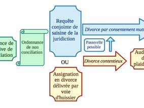 Divorce, la nouvelle procédure dès 2020