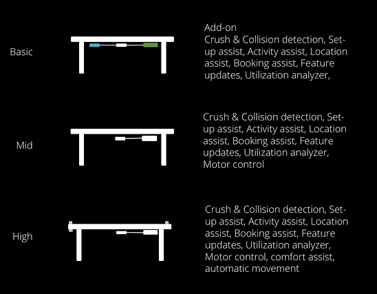 Table Control Product line.png