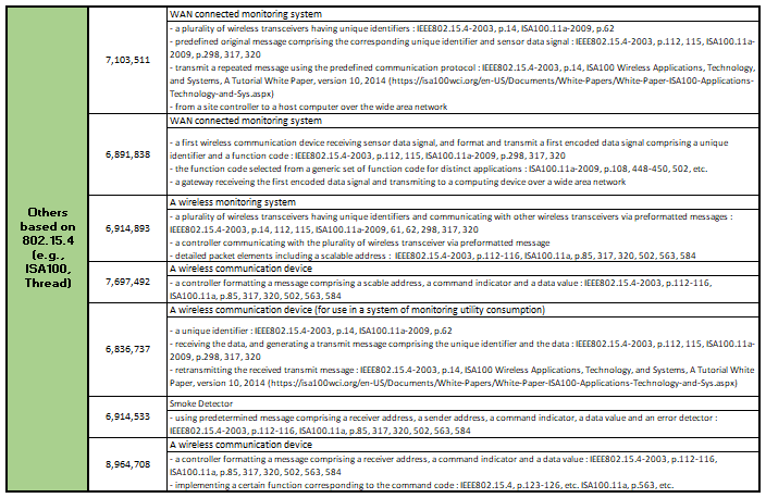 active patents_others.png