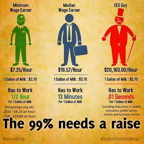 99% - Income inequality