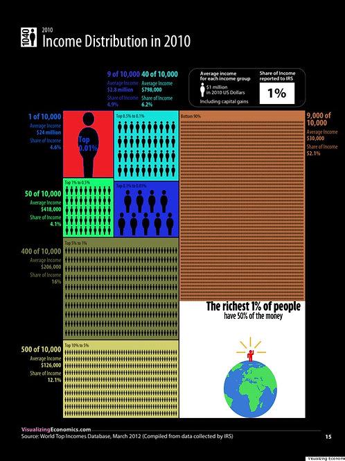 Income inequality 2010