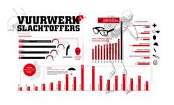 Infographic - Sire Vuurwerk