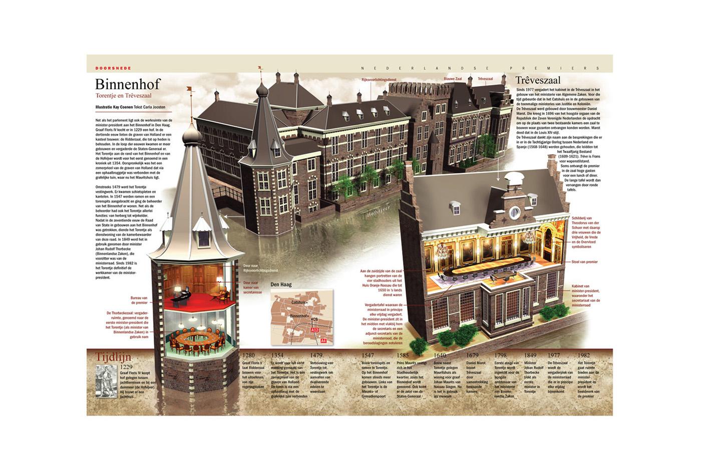 Infographic - Het Binnenhof
