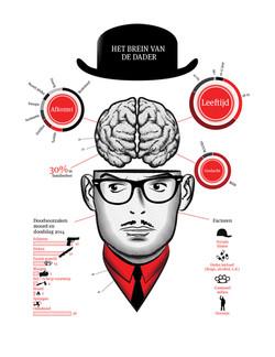 Infographic - Het brein van de dader