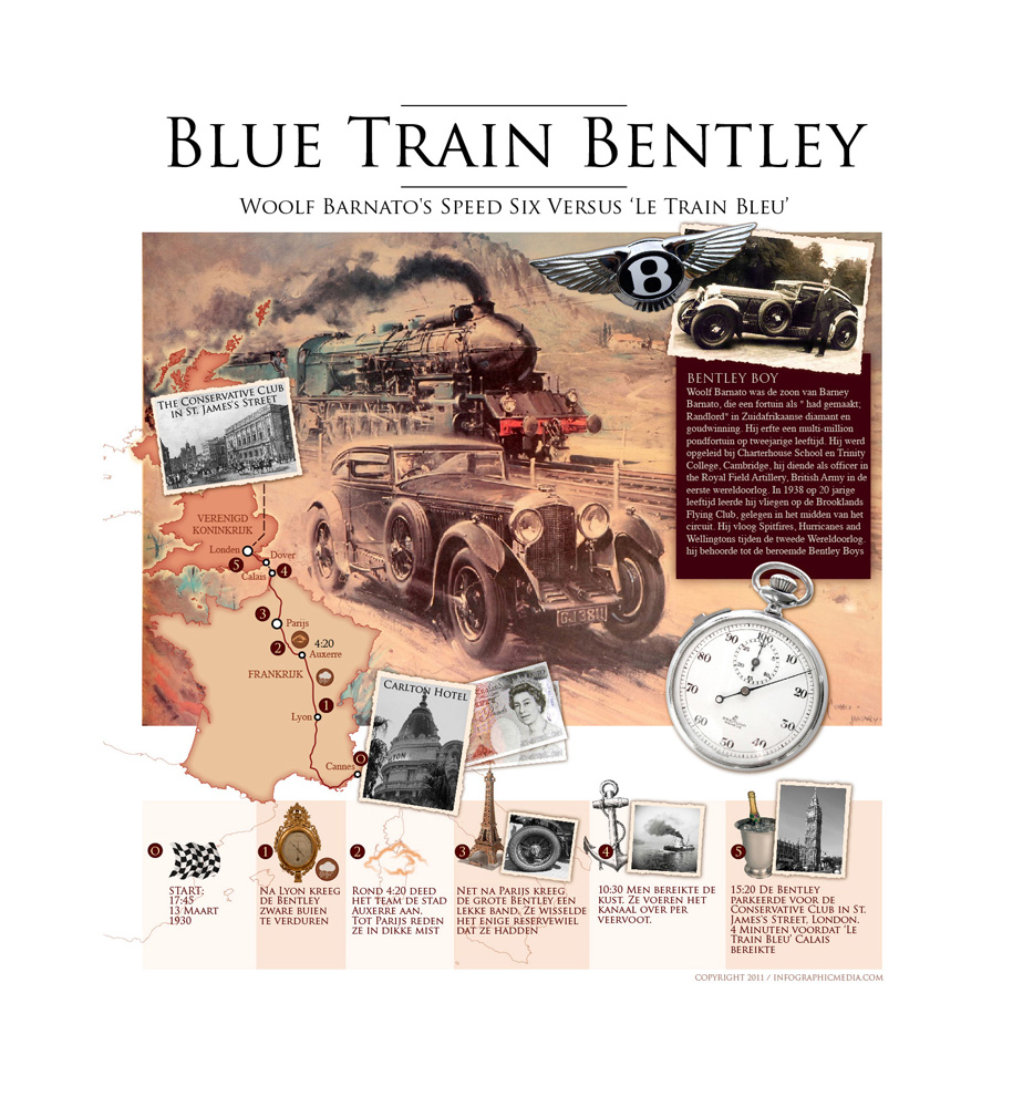 Infographic - Blue Train Bentley