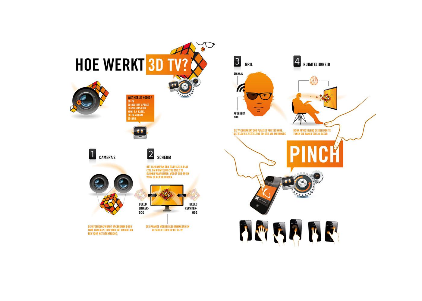 Infographic - Hoe werkt het?