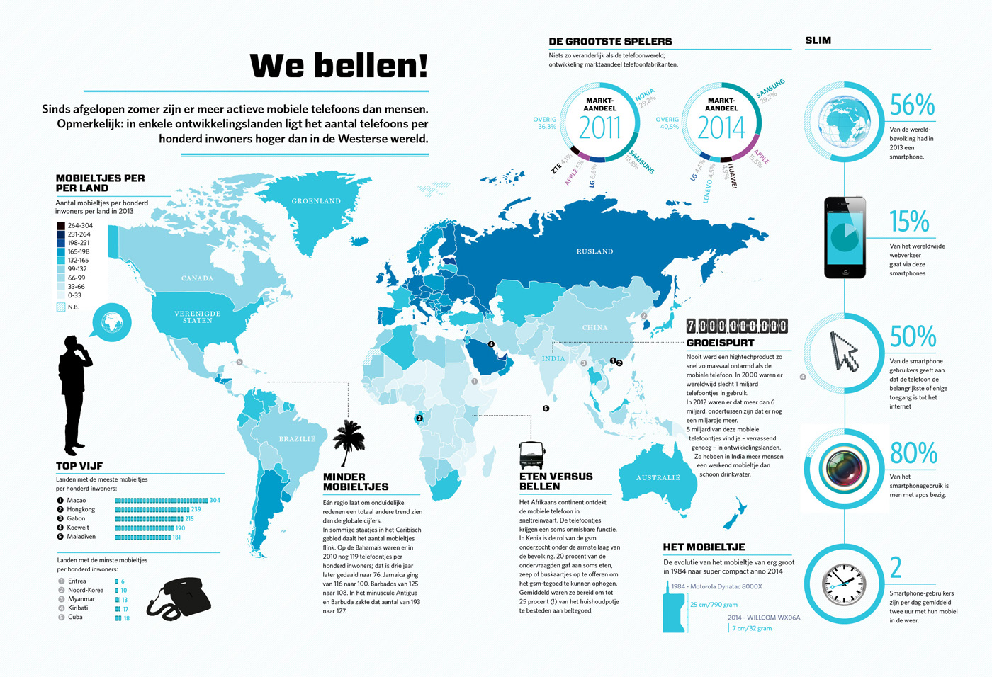 Infographic - Cellphones Worldmap