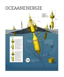 Infographic - Oceaanenergie