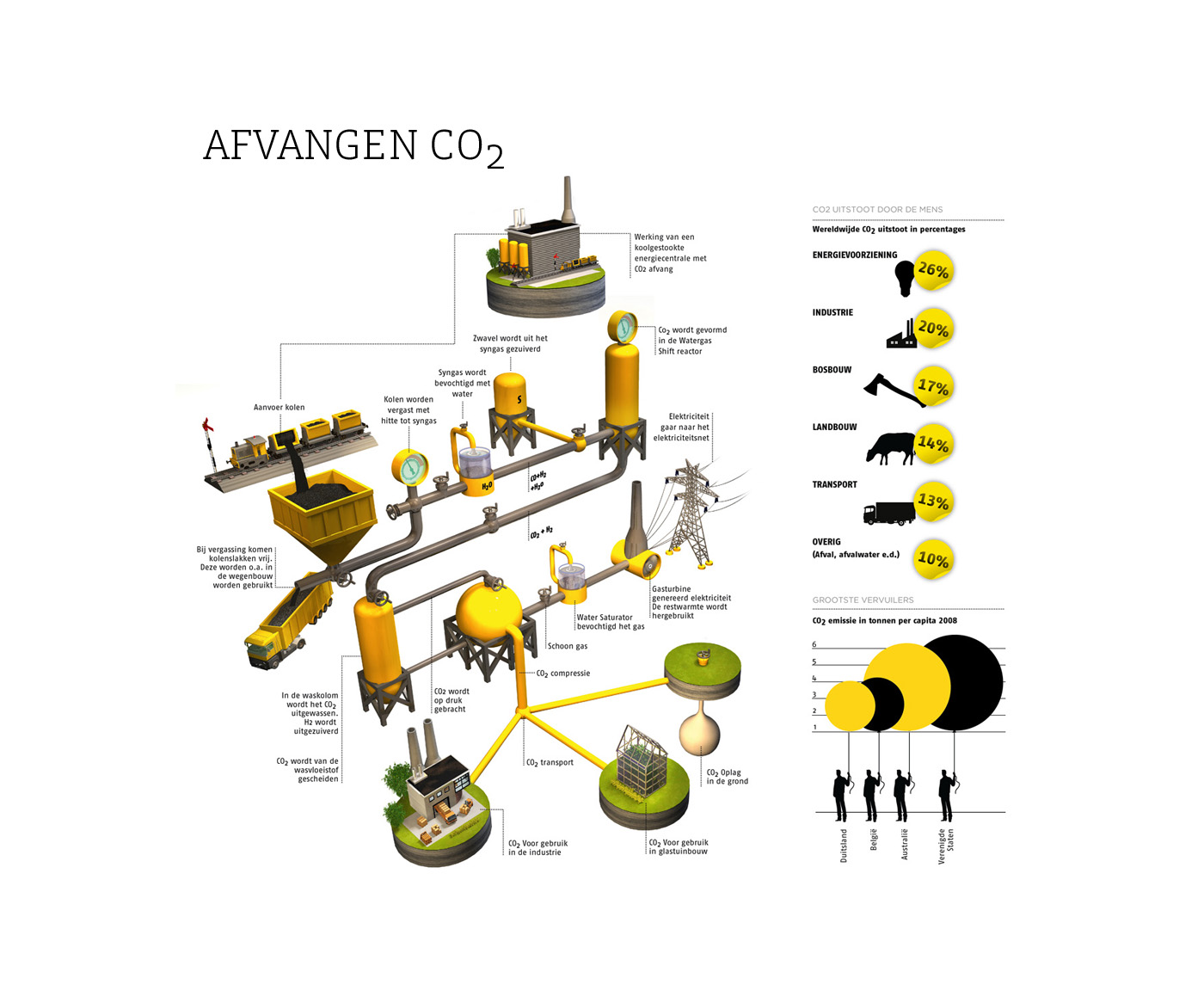 Infographic - CO2 Afvangen
