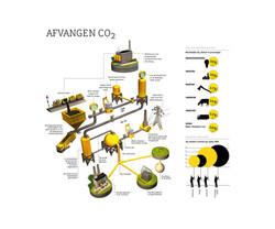 Infographic - CO2 Afvangen