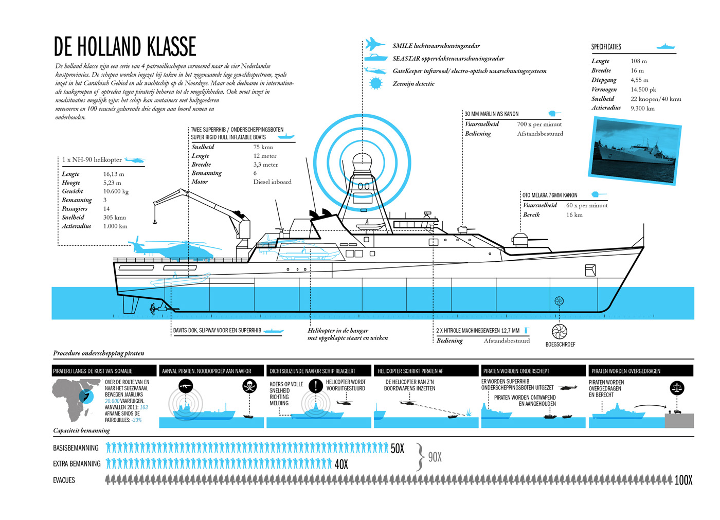 Infographic - Holland Klasse