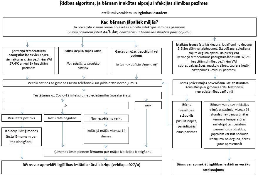 Covid_ricibas_algoritms.jpg