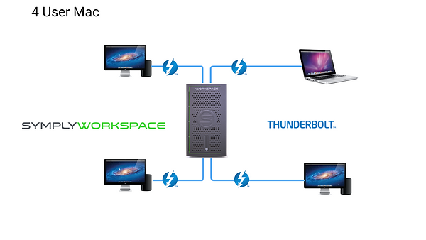 SymplyWORKSPACE Deployments.4 users.png
