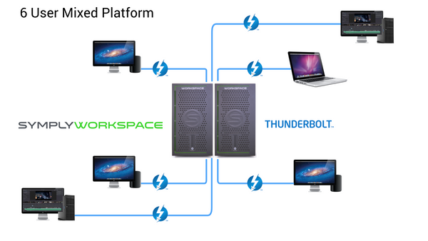 SymplyWORKSPACE Deployments. 6 User Mixe