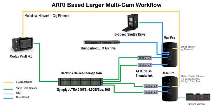 ARRI Multi Cam.jpg